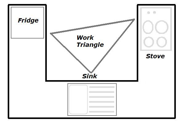 Work triangle kitchen ireland for Perfect kitchen triangle